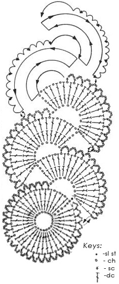 seashells scarf crochet pattern