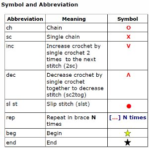 Crochet Stitches Meaning : CROCHET STITCHES ABBREVIATIONS Crochet For Beginners